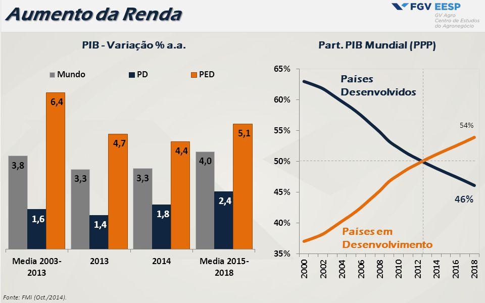 Aumento da Renda Fonte: FMI (Oct./2014). PIB - Variação % a.a. Part. PIB Mundial (PPP) Países Desenvolvidos Países em Desenvolvimento