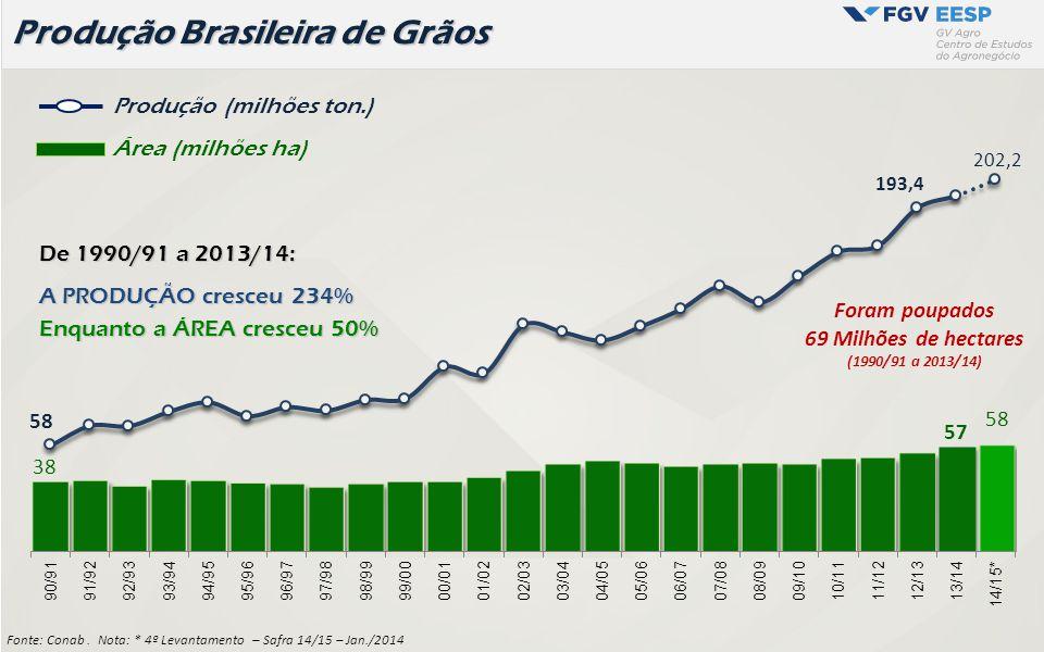 Produção Brasileira de Grãos Fonte: Conab. Nota: * 4º Levantamento – Safra 14/15 – Jan./2014 Produção (milhões ton.) Área (milhões ha) Foram poupados
