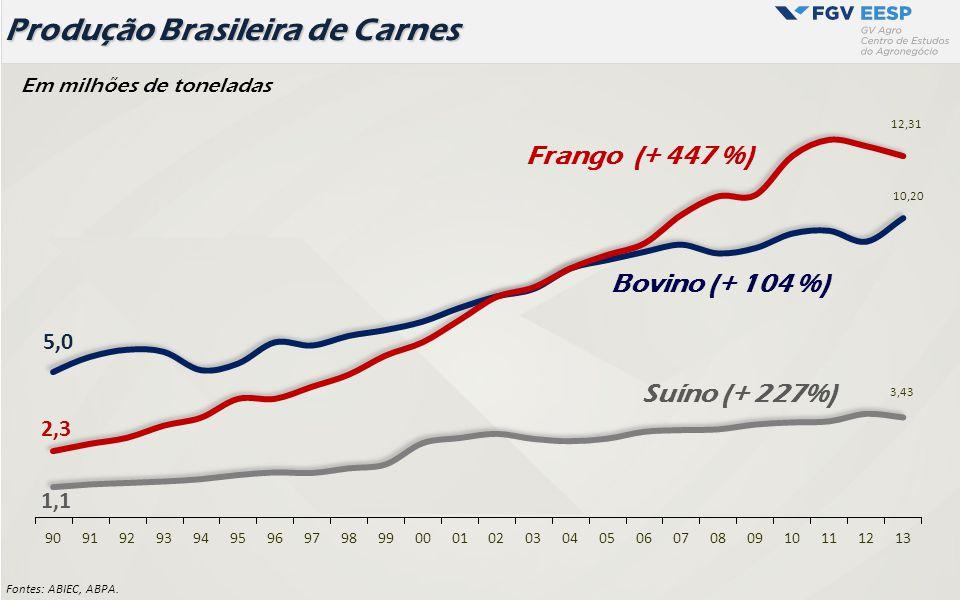 Produção Brasileira de Carnes Fontes: ABIEC, ABPA. Em milhões de toneladas Suíno (+ 227%)