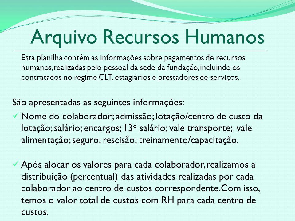 Arquivo Recursos Humanos Esta planilha contém as informações sobre pagamentos de recursos humanos,realizadas pelo pessoal da sede da fundação, incluindo os contratados no regime CLT, estagiários e prestadores de serviços.