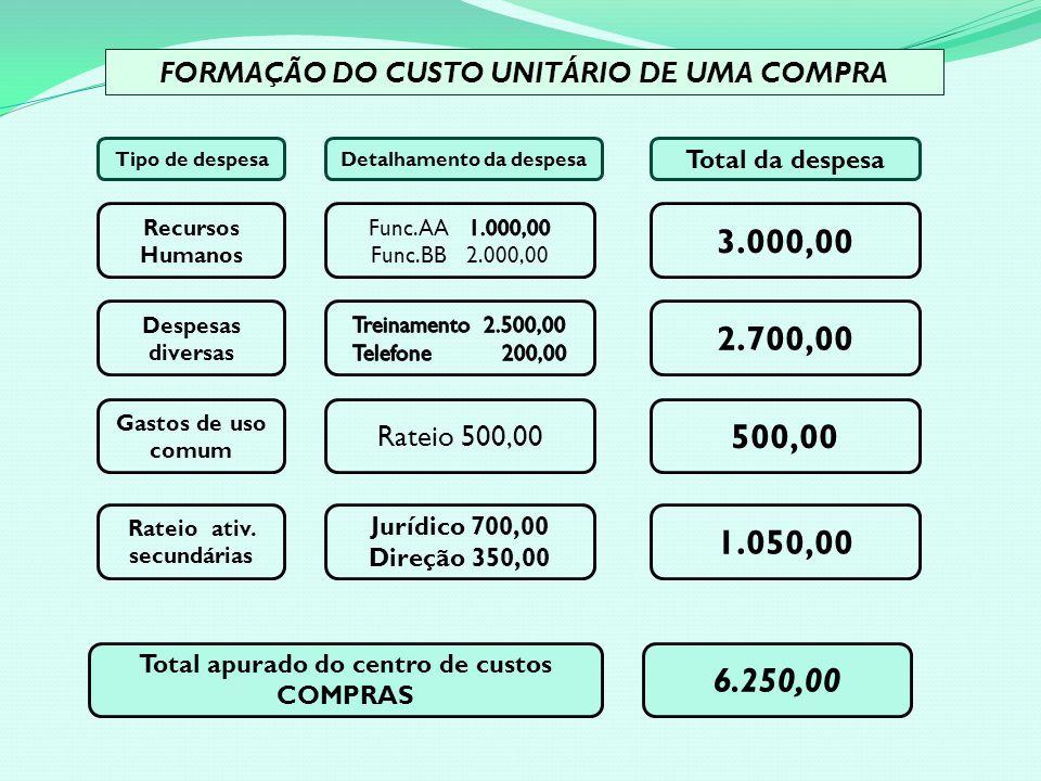 Recursos Humanos Despesas diversas Gastos de uso comum Rateio ativ.