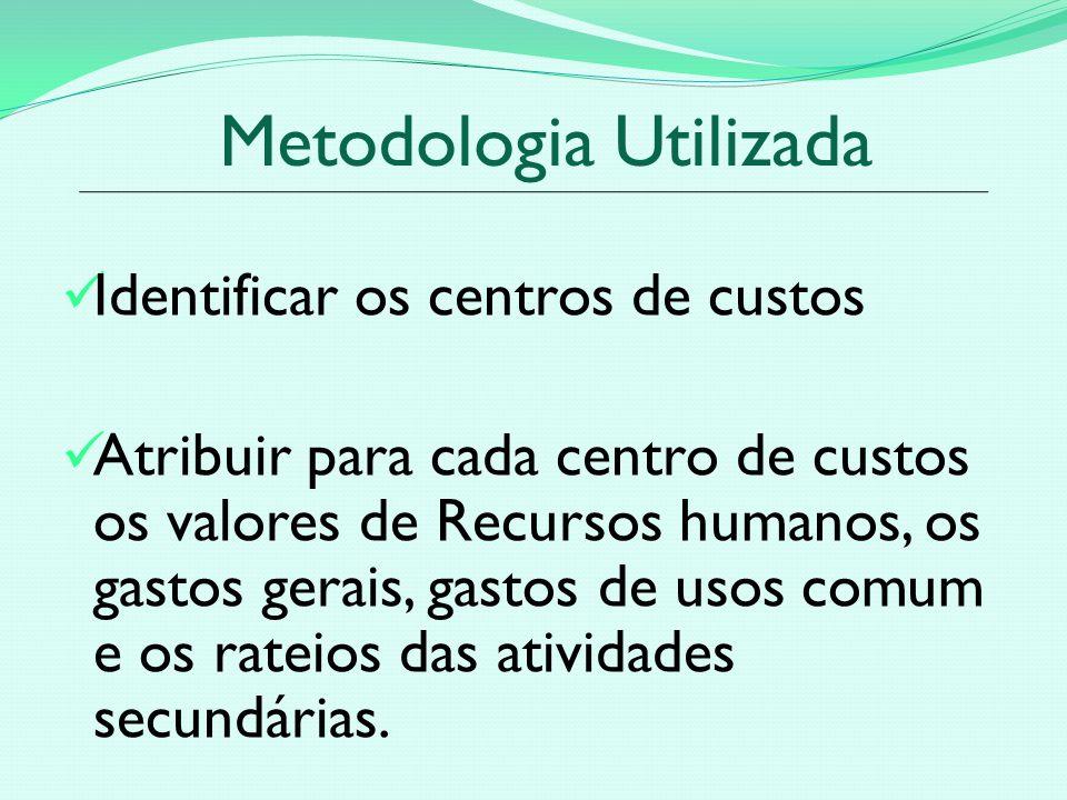 Metodologia Utilizada Identificar os centros de custos Atribuir para cada centro de custos os valores de Recursos humanos, os gastos gerais, gastos de usos comum e os rateios das atividades secundárias.