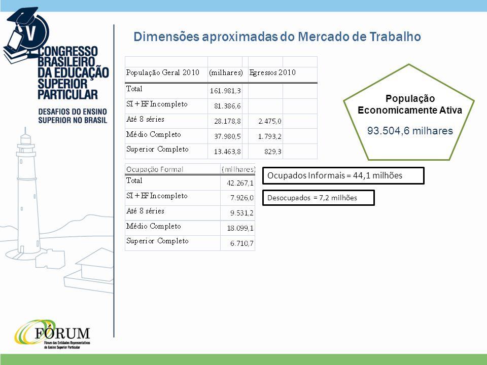Ocupados Informais = 44,1 milhões Desocupados = 7,2 milhões Dimensões aproximadas do Mercado de Trabalho População Economicamente Ativa 93.504,6 milhares