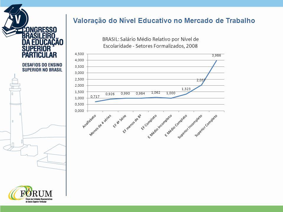 Valoração do Nível Educativo no Mercado de Trabalho