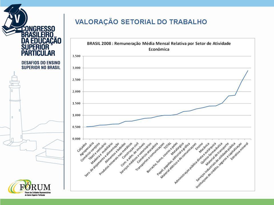 VALORAÇÃO SETORIAL DO TRABALHO