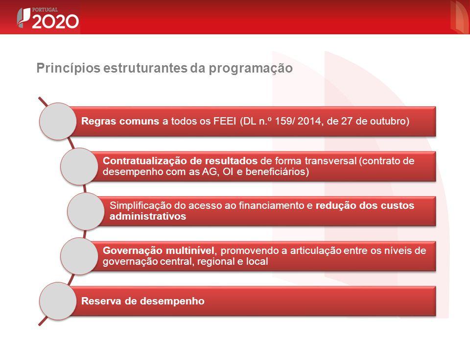 Regras comuns a todos os FEEI (DL n.º 159/ 2014, de 27 de outubro) Contratualização de resultados de forma transversal (contrato de desempenho com as