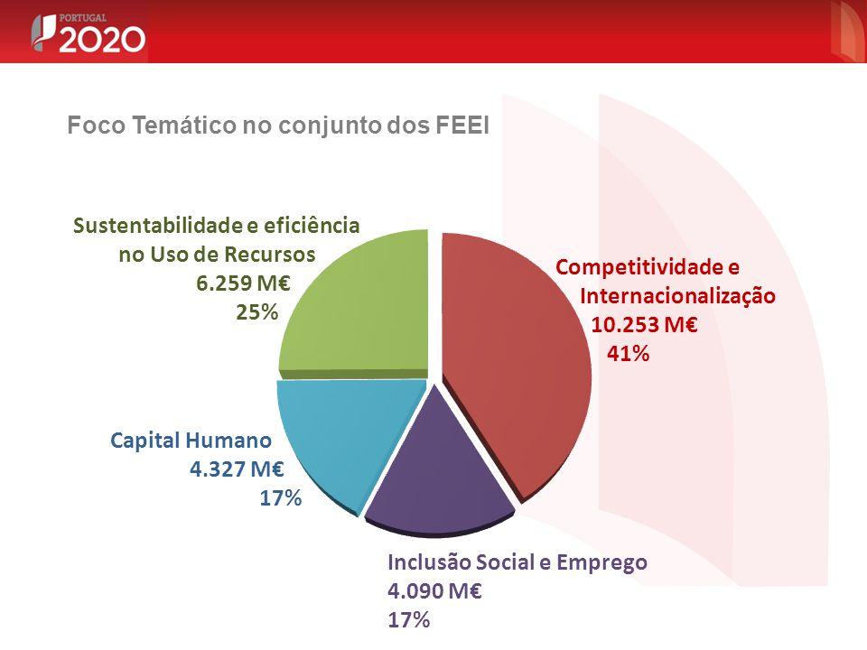 Foco Temático no conjunto dos FEEI Competitividade e Internacionalização 10.253 M€ 41% Sustentabilidade e eficiência no Uso de Recursos 6.259 M€ 25% I
