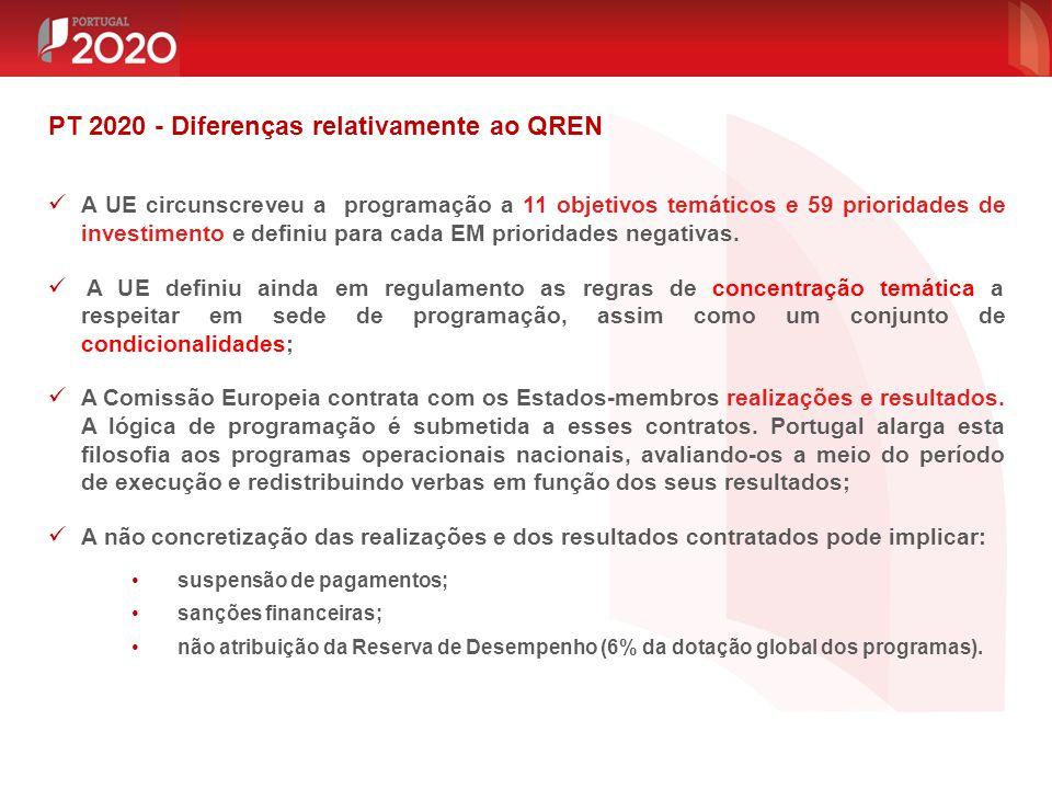 PT 2020 - Diferenças relativamente ao QREN A UE circunscreveu a programação a 11 objetivos temáticos e 59 prioridades de investimento e definiu para c