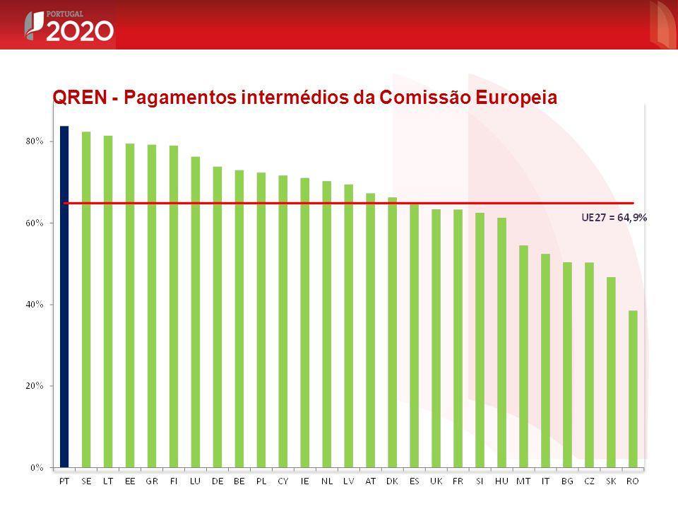 QREN - Pagamentos intermédios da Comissão Europeia