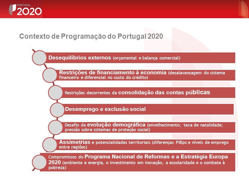 Contexto de Programação do Portugal 2020 Desequilíbrios externos (orçamental e balança comercial) Restrições de financiamento à economia (desalavancag