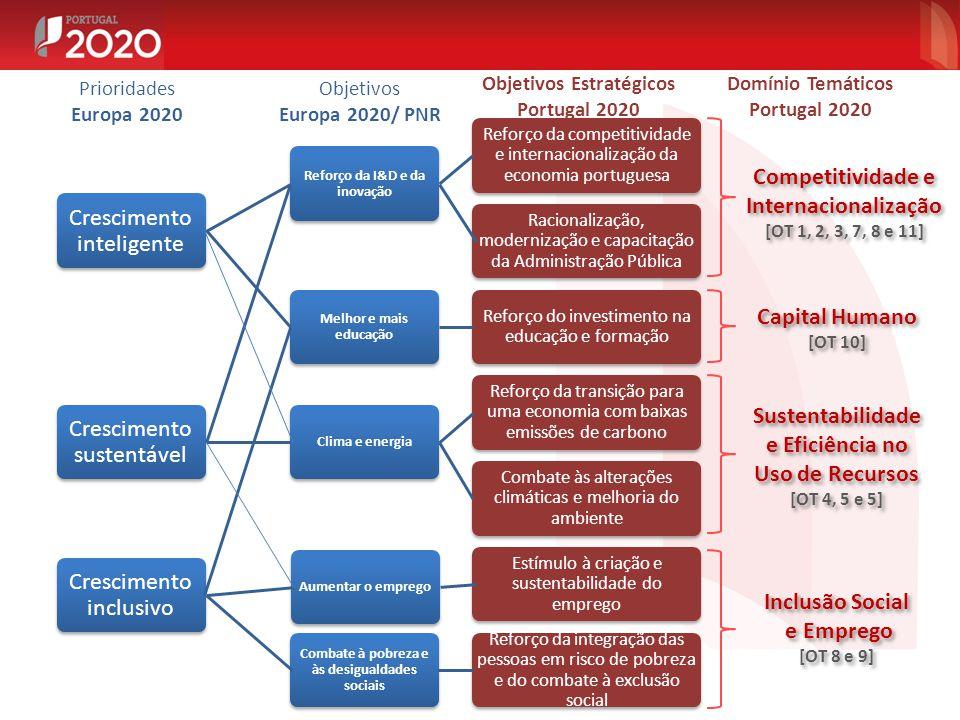 Competitividade e Internacionalização [OT 1, 2, 3, 7, 8 e 11] Competitividade e Internacionalização [OT 1, 2, 3, 7, 8 e 11] Inclusão Social e Emprego