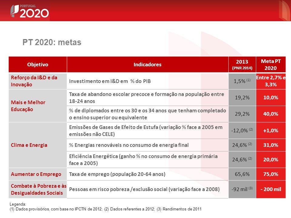 ObjetivoIndicadores 2013 (PNR 2014) Meta PT 2020 Reforço da I&D e da Inovação Investimento em I&D em % do PIB1,5% (1) Entre 2,7% e 3,3% Mais e Melhor