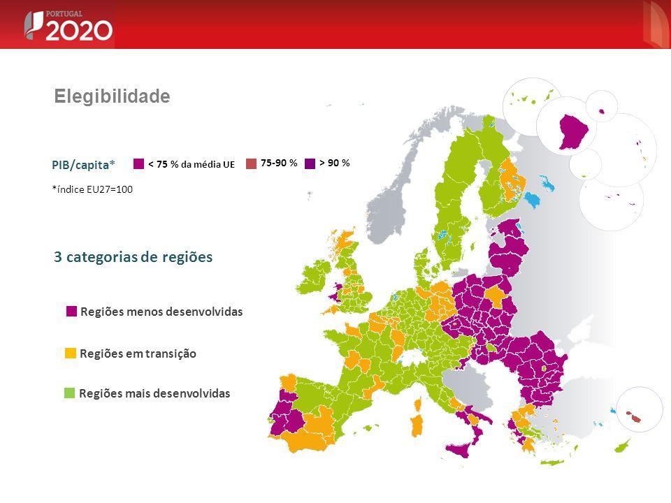 3 categorias de regiões < 75 % da média UE PIB/capita* *índice EU27=100 75-90 %> 90 % Regiões menos desenvolvidas Regiões em transição Regiões mais de