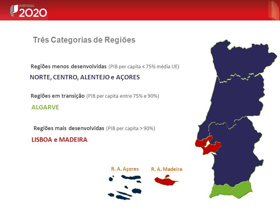 Três Categorias de Regiões R. A. Madeira R. A. Açores Regiões menos desenvolvidas (PIB per capita < 75% média UE) NORTE, CENTRO, ALENTEJO e AÇORES Reg