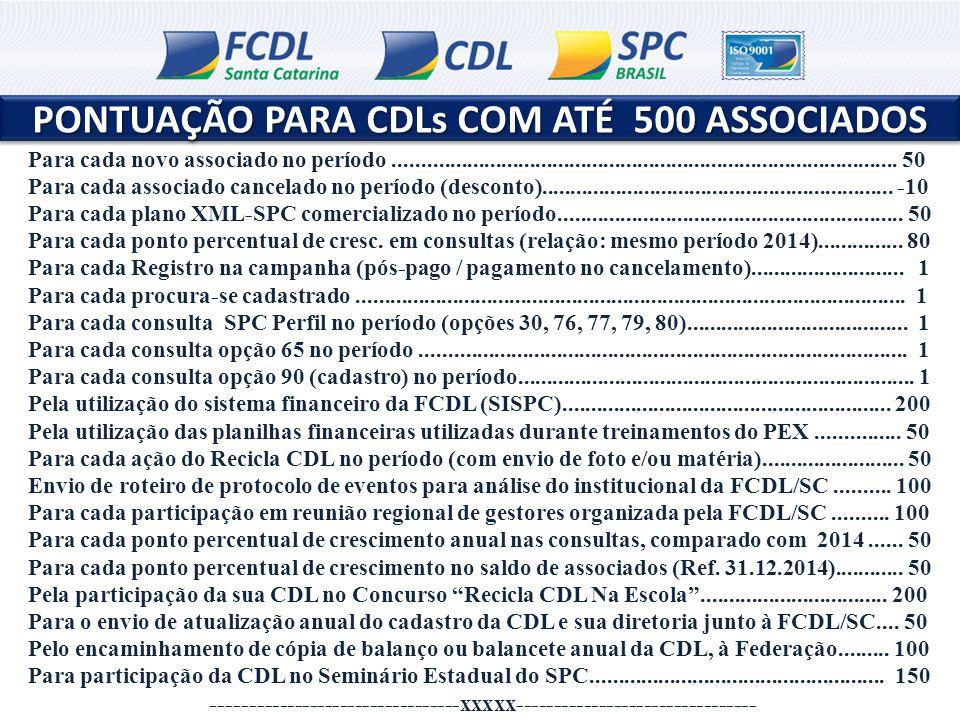 METAS E PREMIAÇÃO METAS E PREMIAÇÃO ATÉ 500 ASSOCIADOS ACIMA DE 500 ASSOCIADOS Meta mínima = R$ 2.000 Superação da meta = R$ 4.000 Meta mínima = R$ 2.500 Superação da meta = R$ 5.000