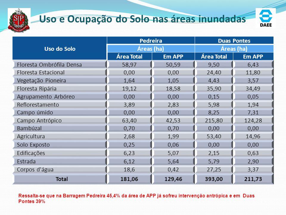 Uso e Ocupação do Solo nas áreas inundadas Uso do Solo PedreiraDuas Pontes Áreas (ha) Área TotalEm APPÁrea TotalEm APP Floresta Ombrófila Densa58,9750