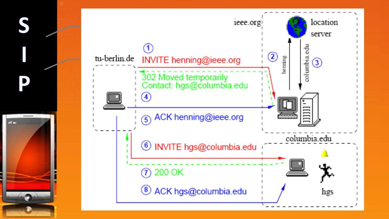 Register - Regista localização/características do servidor INFO – Usado para sinalizaçao