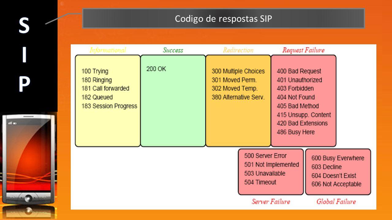 Codigo de respostas SIP