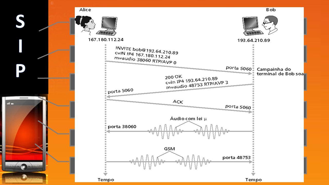 Adiciona novos fluxos de midia durante chamada Troca de codificação durante chamada Convidar terceiros Transfere e retem chamadas SIP pode ser utiliza