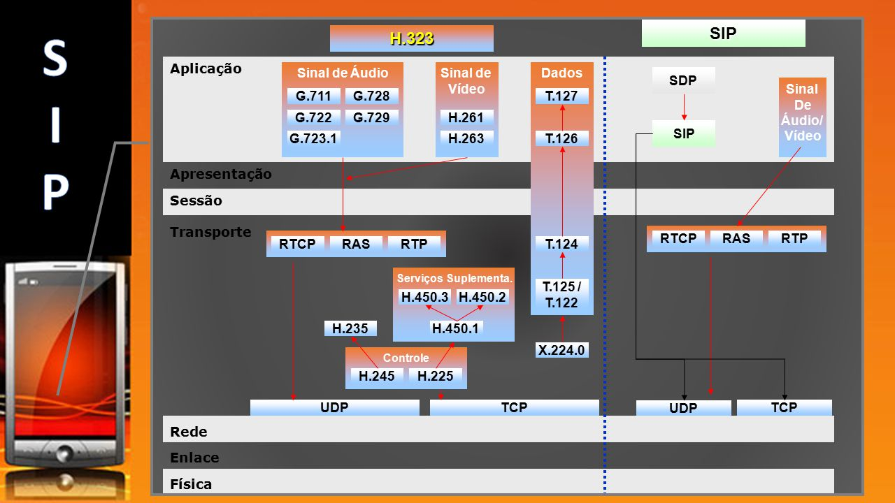 Aplicação Apresentação Sessão Transporte Rede Enlace Física H.323 SIP Sinal de ÁudioSinal de Vídeo G.711G.728 G.722G.729 G.723.1 H.261 H.263 Dados T.1