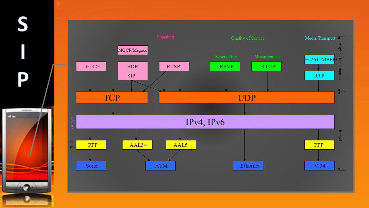 Adiciona novos fluxos de midia durante chamada Troca de codificação durante chamada Convidar terceiros Transfere e retem chamadas SIP pode ser utilizado via TCP ou UDP Onde são utilizados RTP/UDP