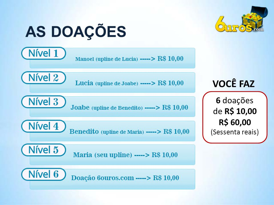AS DOAÇÕES VOCÊ FAZ 6 doações de R$ 10,00 R$ 60,00 (Sessenta reais)