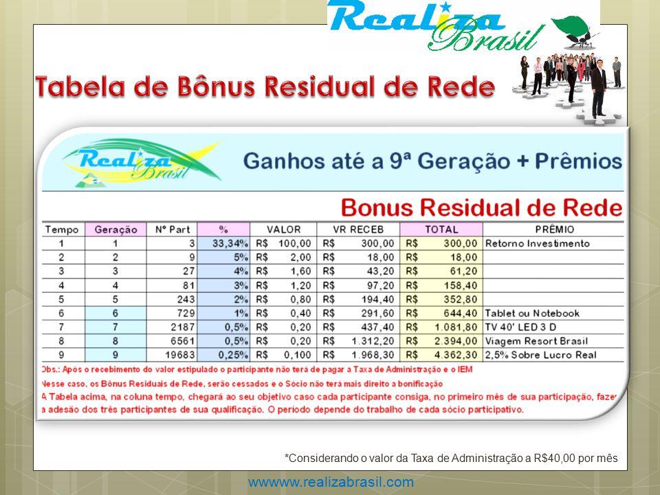 *Considerando o valor da Taxa de Administração a R$40,00 por mês