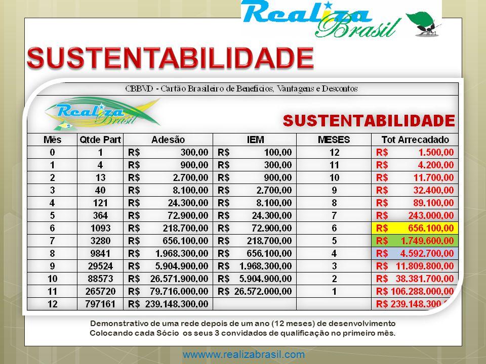 wwwww.realizabrasil.com Demonstrativo de uma rede depois de um ano (12 meses) de desenvolvimento Colocando cada Sócio os seus 3 convidados de qualificação no primeiro mês.