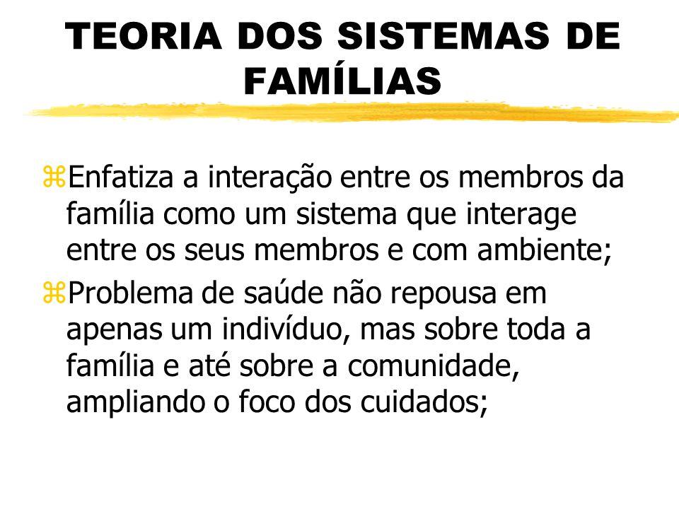TEORIA DOS SISTEMAS DE FAMÍLIAS zEnfatiza a interação entre os membros da família como um sistema que interage entre os seus membros e com ambiente; z