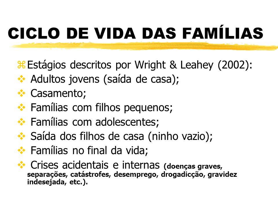 CICLO DE VIDA DAS FAMÍLIAS zEstágios descritos por Wright & Leahey (2002):  Adultos jovens (saída de casa);  Casamento;  Famílias com filhos pequen