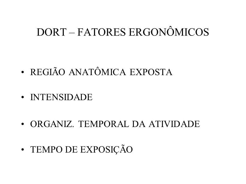 DORT – FATORES ERGONÔMICOS REGIÃO ANATÔMICA EXPOSTA INTENSIDADE ORGANIZ.