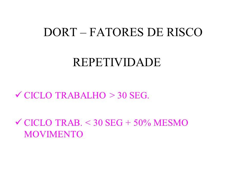 DORT – FATORES DE RISCO REPETIVIDADE CICLO TRABALHO > 30 SEG.