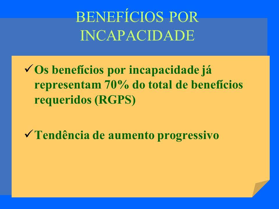 BENEFÍCIOS POR INCAPACIDADE Os benefícios por incapacidade já representam 70% do total de benefícios requeridos (RGPS) Tendência de aumento progressivo