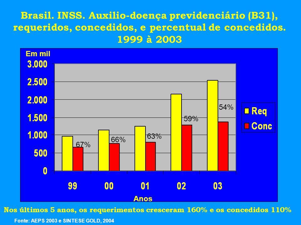66% 67% 54% Em mil Brasil.INSS.