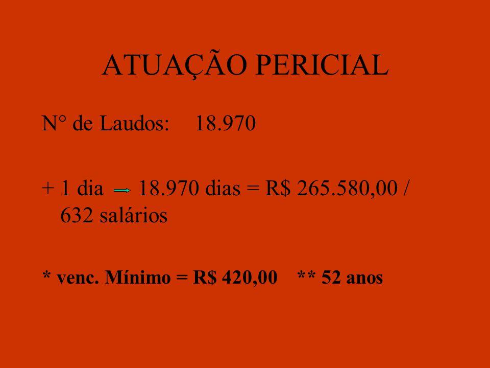ATUAÇÃO PERICIAL N° de Laudos: 18.970 + 1 dia 18.970 dias = R$ 265.580,00 / 632 salários * venc.