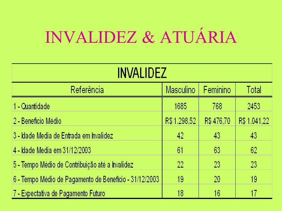 INVALIDEZ & ATUÁRIA