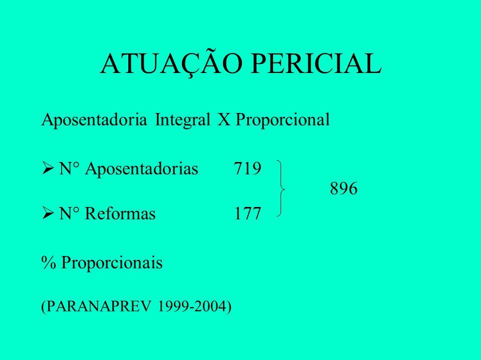 ATUAÇÃO PERICIAL Aposentadoria Integral X Proporcional  N° Aposentadorias 719 896  N° Reformas 177 % Proporcionais (PARANAPREV 1999-2004)