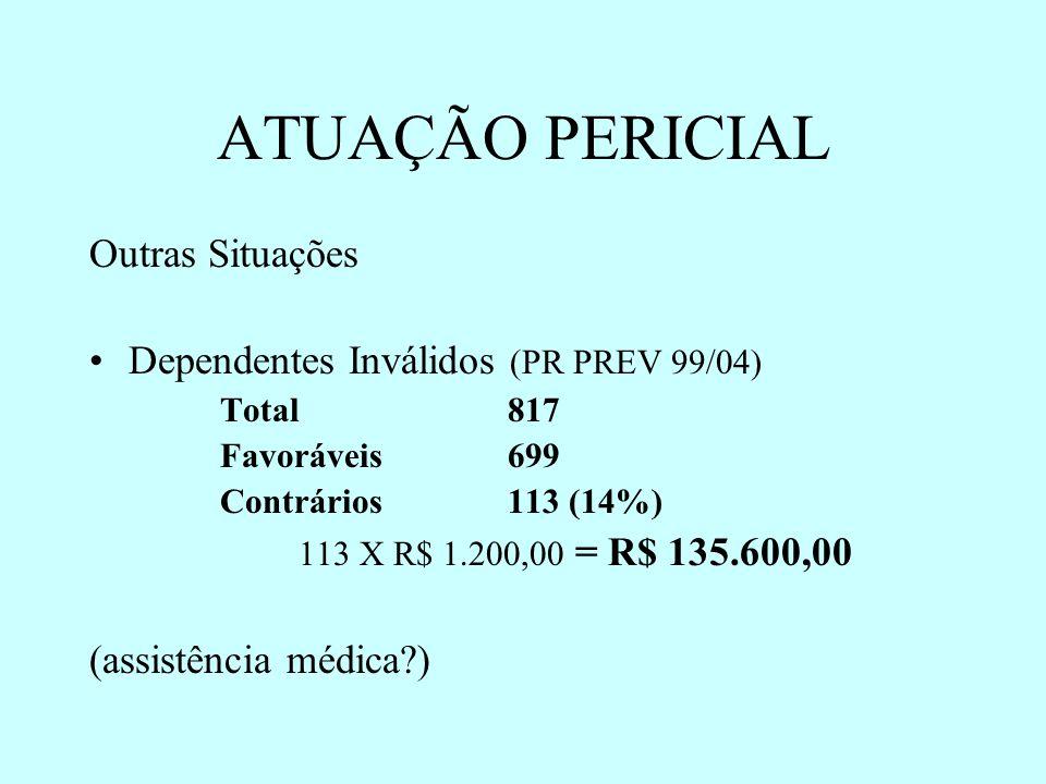 ATUAÇÃO PERICIAL Outras Situações Dependentes Inválidos (PR PREV 99/04) Total 817 Favoráveis 699 Contrários 113 (14%) 113 X R$ 1.200,00 = R$ 135.600,00 (assistência médica?)