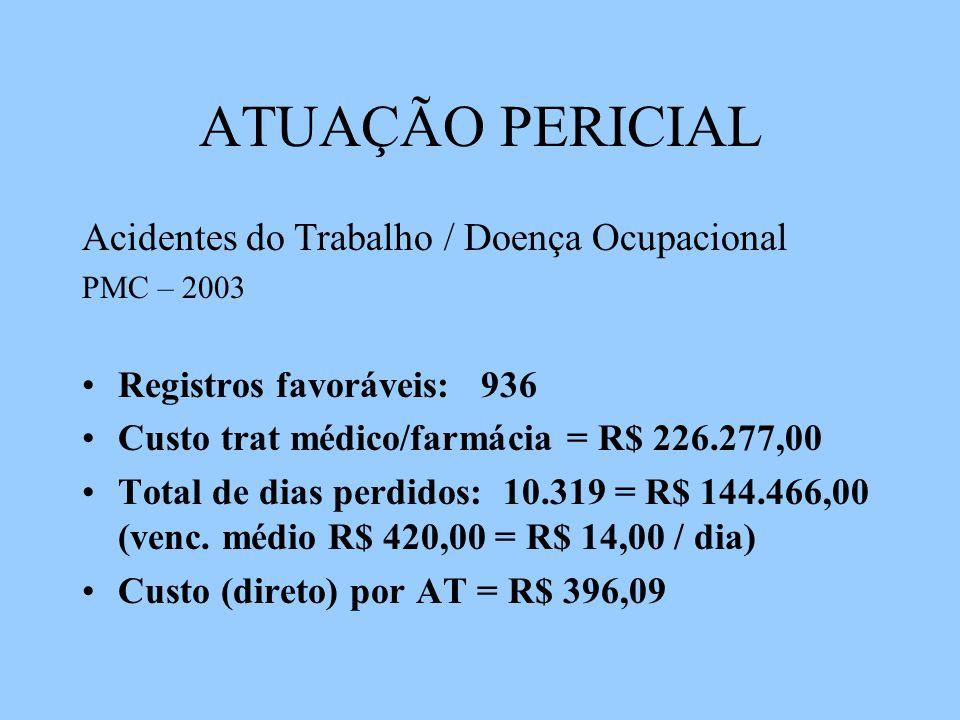 ATUAÇÃO PERICIAL Acidentes do Trabalho / Doença Ocupacional PMC – 2003 Registros favoráveis: 936 Custo trat médico/farmácia = R$ 226.277,00 Total de dias perdidos: 10.319 = R$ 144.466,00 (venc.