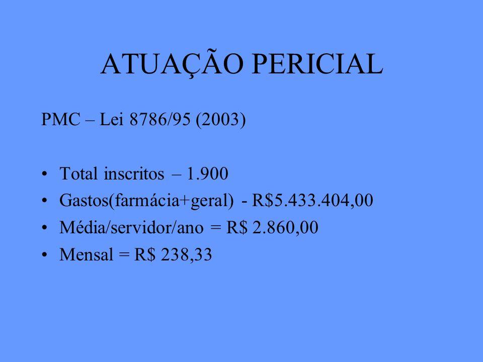 ATUAÇÃO PERICIAL PMC – Lei 8786/95 (2003) Total inscritos – 1.900 Gastos(farmácia+geral) - R$5.433.404,00 Média/servidor/ano = R$ 2.860,00 Mensal = R$ 238,33