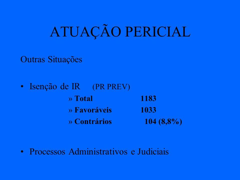 ATUAÇÃO PERICIAL Outras Situações Isenção de IR (PR PREV) »Total 1183 »Favoráveis1033 »Contrários 104 (8,8%) Processos Administrativos e Judiciais
