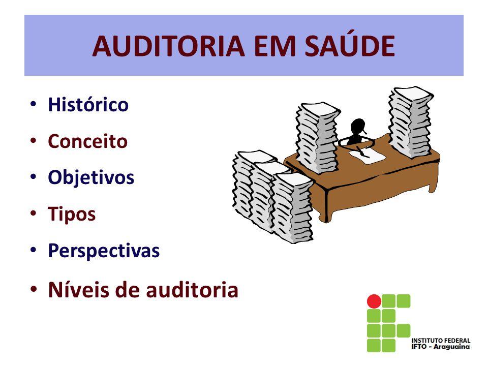 AUDITORIA EM SAÚDE Histórico Conceito Objetivos Tipos Perspectivas Níveis de auditoria