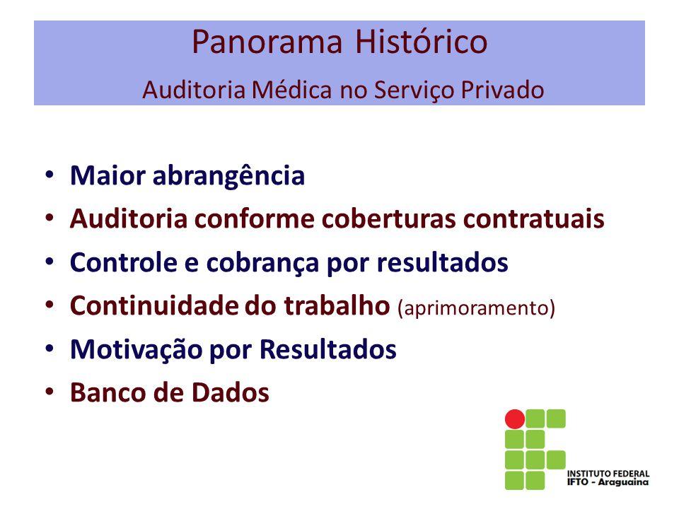 Panorama Histórico Auditoria Médica no Serviço Privado Maior abrangência Auditoria conforme coberturas contratuais Controle e cobrança por resultados Continuidade do trabalho (aprimoramento) Motivação por Resultados Banco de Dados