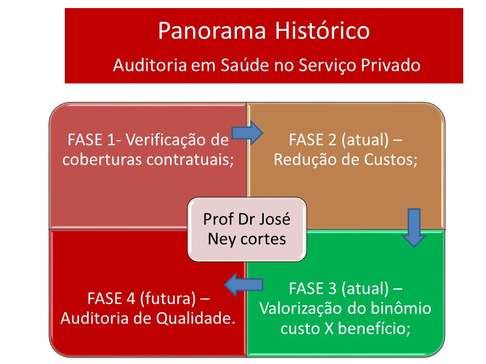 Panorama Histórico Auditoria em Saúde no Serviço Privado FASE 1- Verificação de coberturas contratuais; FASE 2 (atual) – Redução de Custos; FASE 4 (futura) – Auditoria de Qualidade.