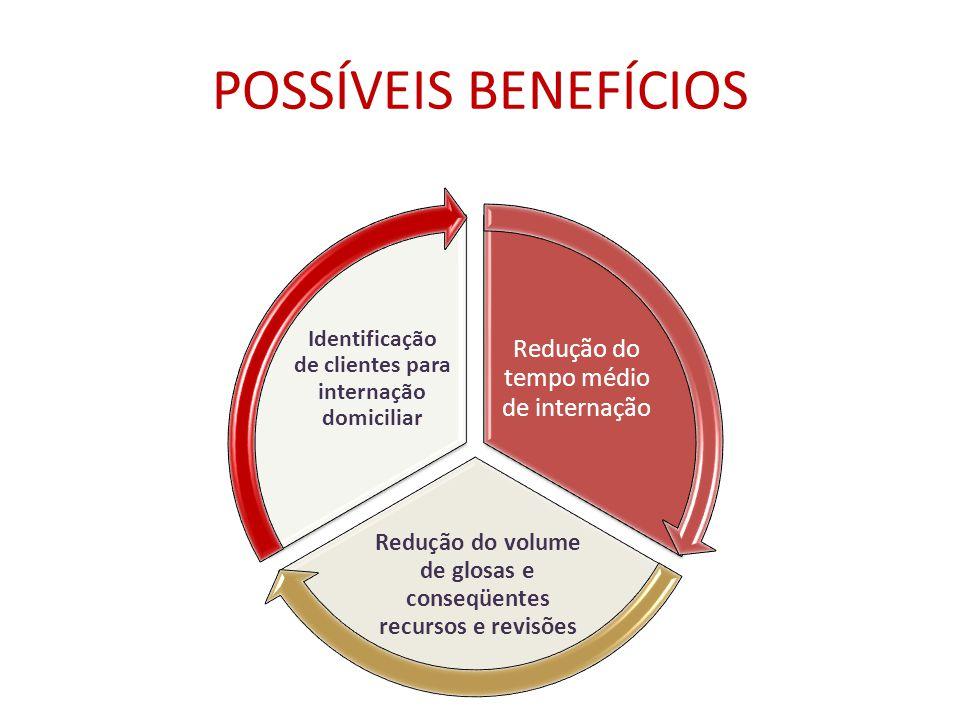 POSSÍVEIS BENEFÍCIOS Redução do tempo médio de internação Redução do volume de glosas e conseqüentes recursos e revisões Identificação de clientes para internação domiciliar