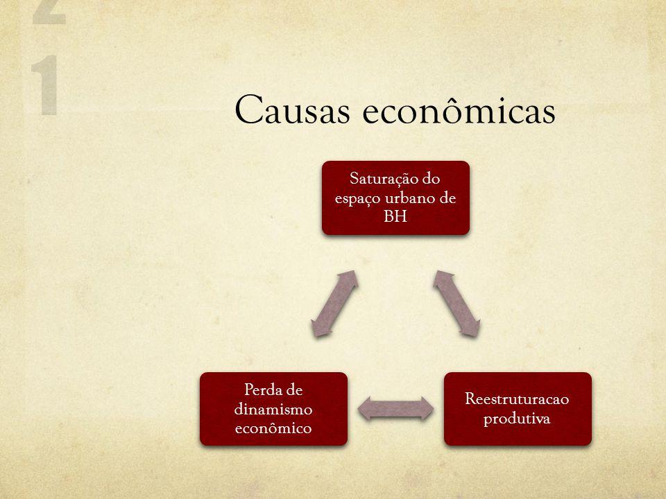 Causas econômicas Saturação do espaço urbano de BH Reestruturacao produtiva Perda de dinamismo econômico