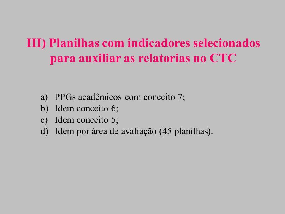 III) Planilhas com indicadores selecionados para auxiliar as relatorias no CTC a)PPGs acadêmicos com conceito 7; b)Idem conceito 6; c)Idem conceito 5; d)Idem por área de avaliação (45 planilhas).