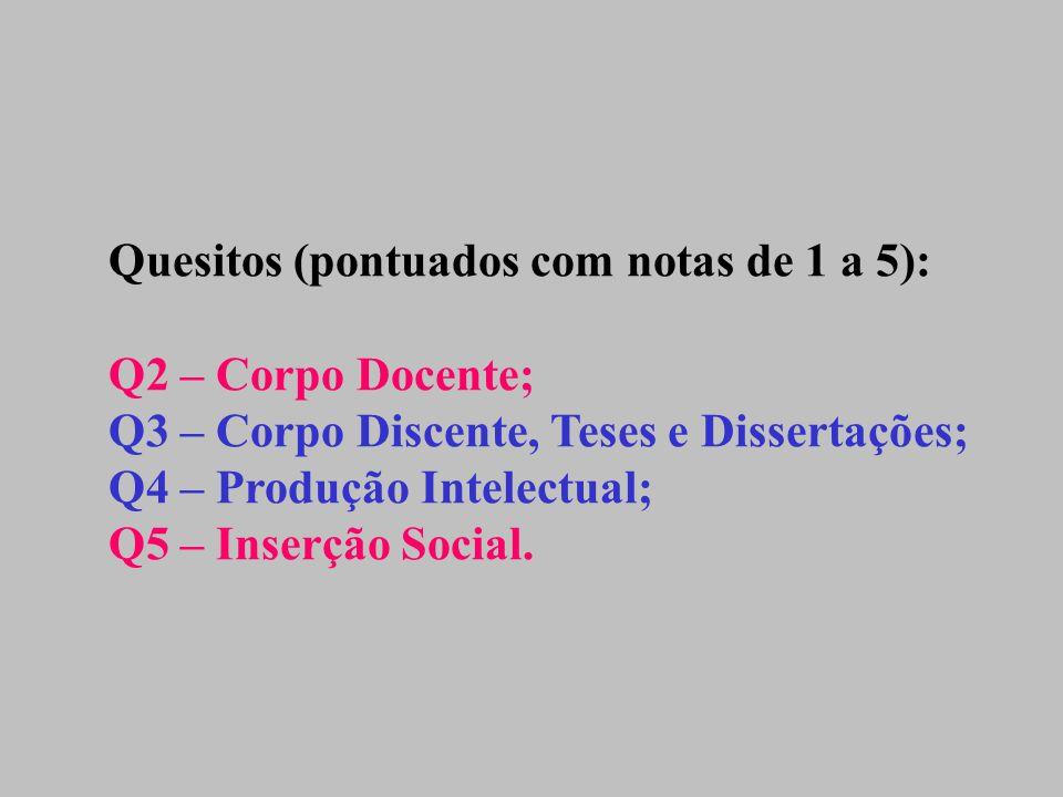 Quesitos (pontuados com notas de 1 a 5): Q2 – Corpo Docente; Q3 – Corpo Discente, Teses e Dissertações; Q4 – Produção Intelectual; Q5 – Inserção Social.