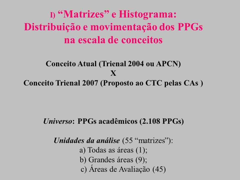 I) Matrizes e Histograma: Distribuição e movimentação dos PPGs na escala de conceitos Conceito Atual (Trienal 2004 ou APCN) X Conceito Trienal 2007 (Proposto ao CTC pelas CAs ) Universo: PPGs acadêmicos (2.108 PPGs) Unidades da análise (55 matrizes ): a) Todas as áreas (1); b) Grandes áreas (9); c) Áreas de Avaliação (45)