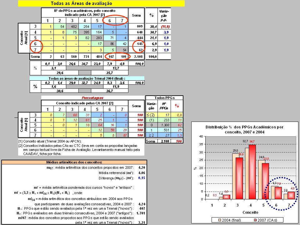 II) Gráficos atualizados do link Distribuição dos Conceitos por área e RESUMO [1/] [1/] Considera os conceitos indicados pelas Comissões de Área em campo de texto livre da Ficha de Avaliação.